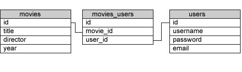 tables_problem
