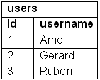 users_data