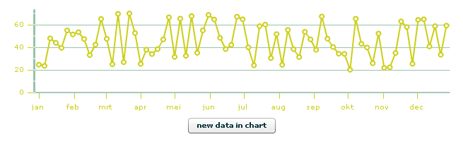 LineChart datatip with degrafa skin