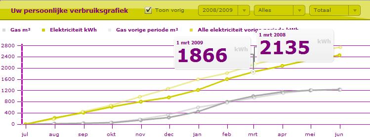 Drenthe bespaart